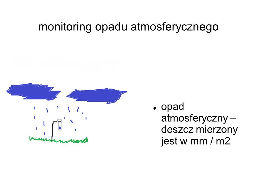 monitoring opadu atmosferycznego