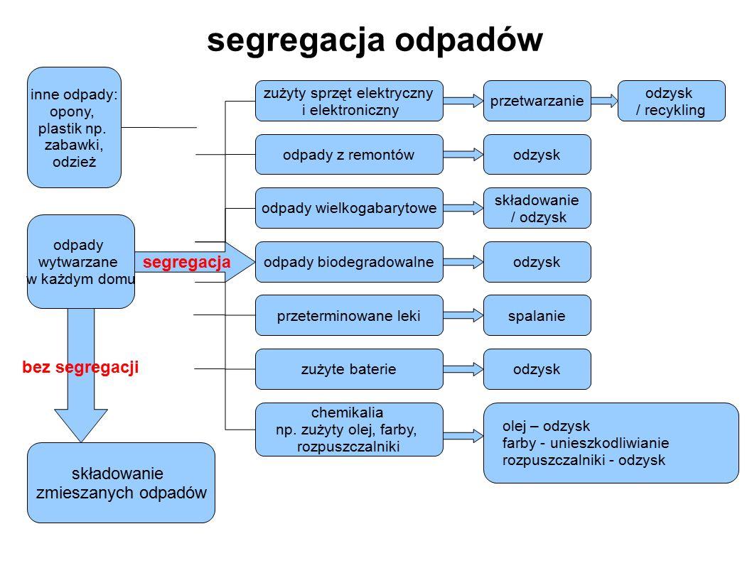 segregacja odpadów segregacja bez segregacji składowanie