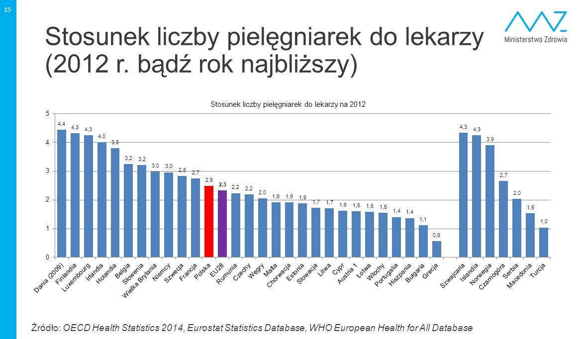 Stosunek liczby pielęgniarek do lekarzy (2012 r. bądź rok najbliższy)