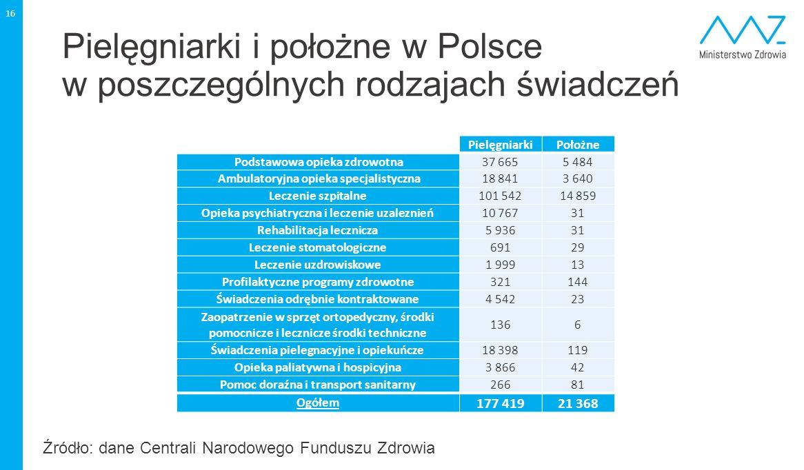 Pielęgniarki i położne w Polsce w poszczególnych rodzajach świadczeń