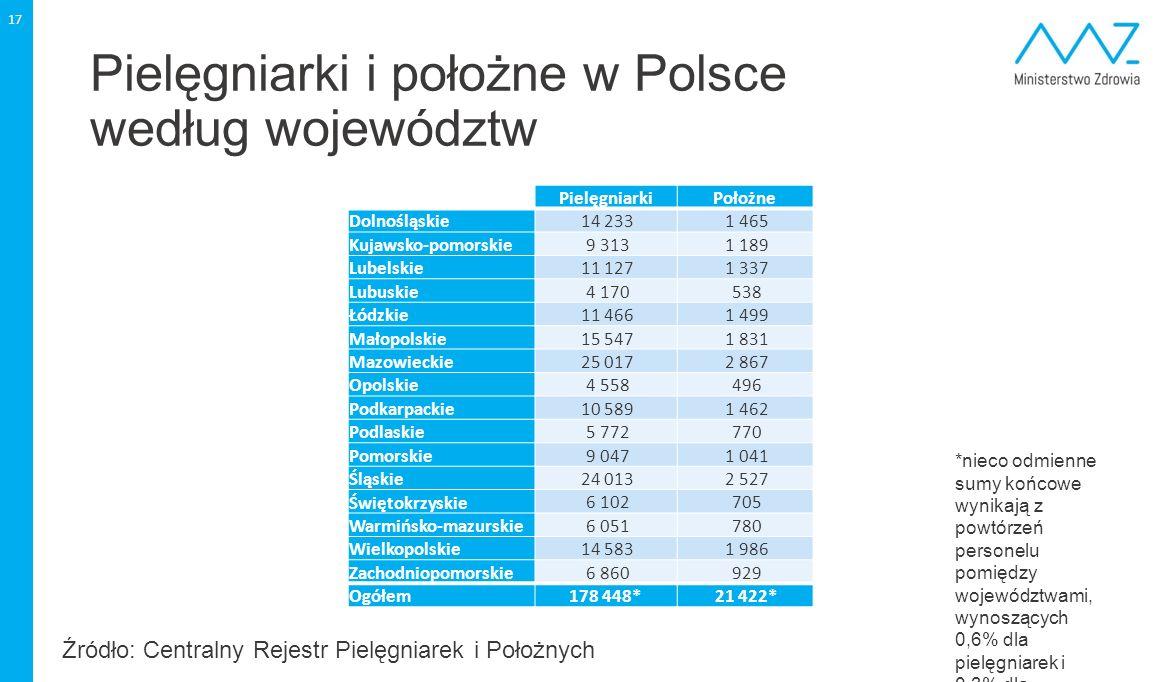 Pielęgniarki i położne w Polsce według województw