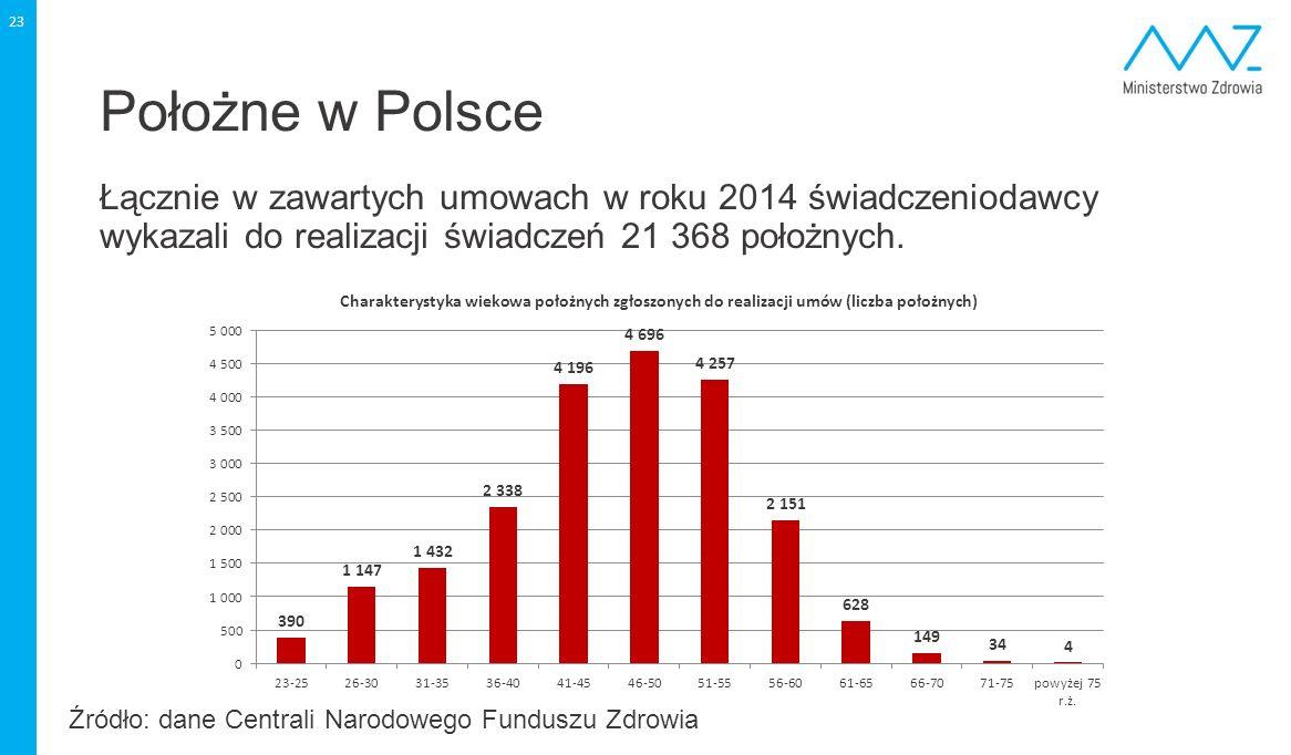 Położne w Polsce Łącznie w zawartych umowach w roku 2014 świadczeniodawcy wykazali do realizacji świadczeń 21 368 położnych.