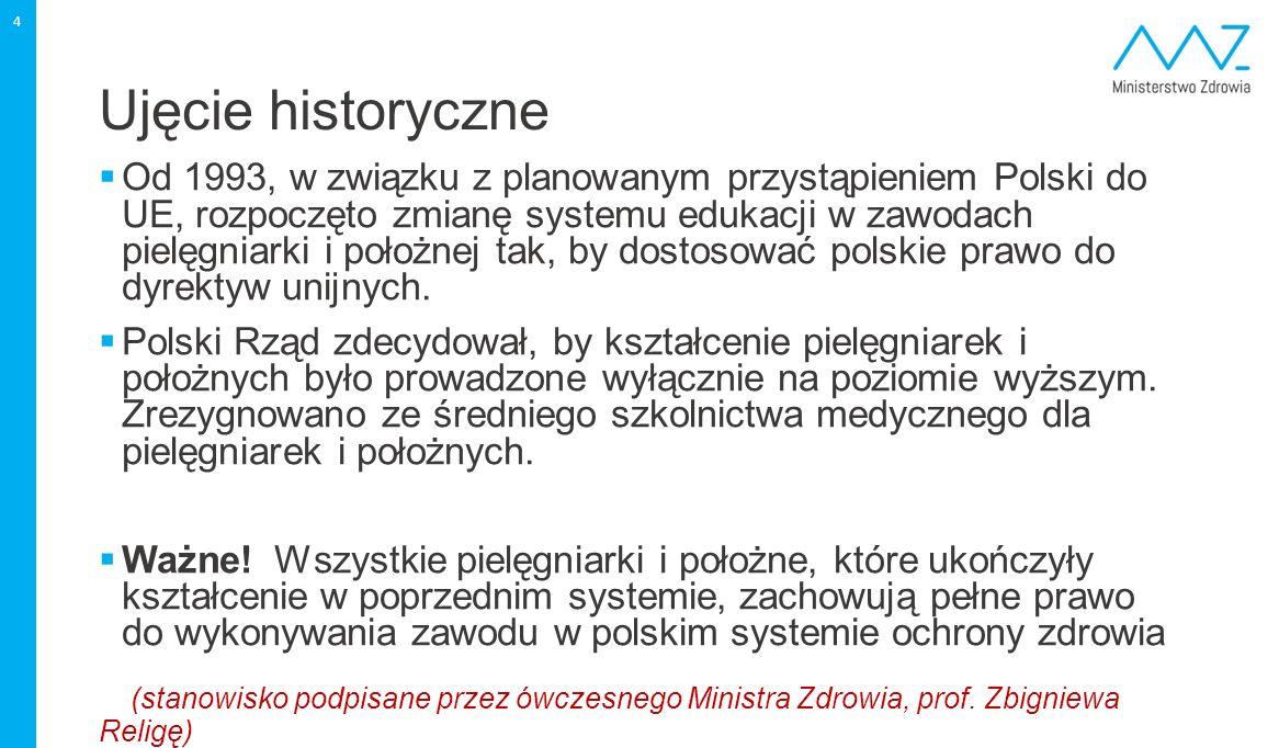 Ujęcie historyczne