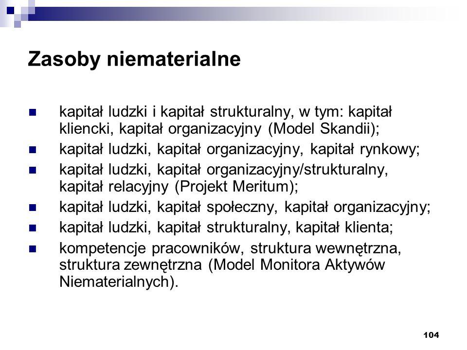 Zasoby niematerialne kapitał ludzki i kapitał strukturalny, w tym: kapitał kliencki, kapitał organizacyjny (Model Skandii);