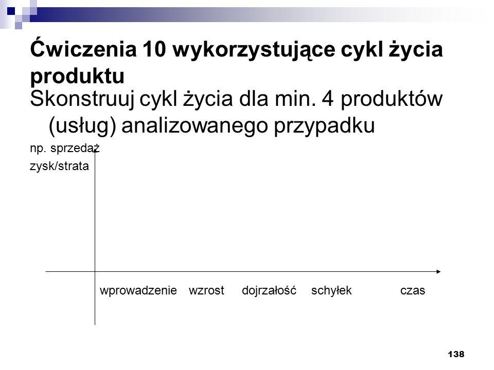 Ćwiczenia 10 wykorzystujące cykl życia produktu