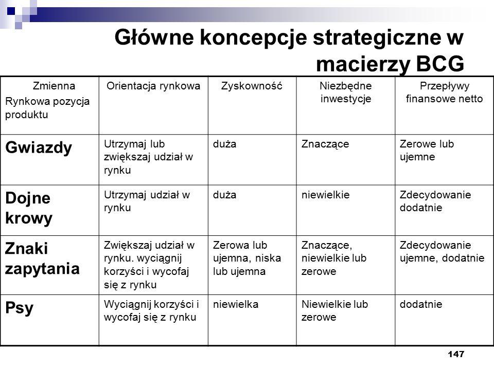 Główne koncepcje strategiczne w macierzy BCG