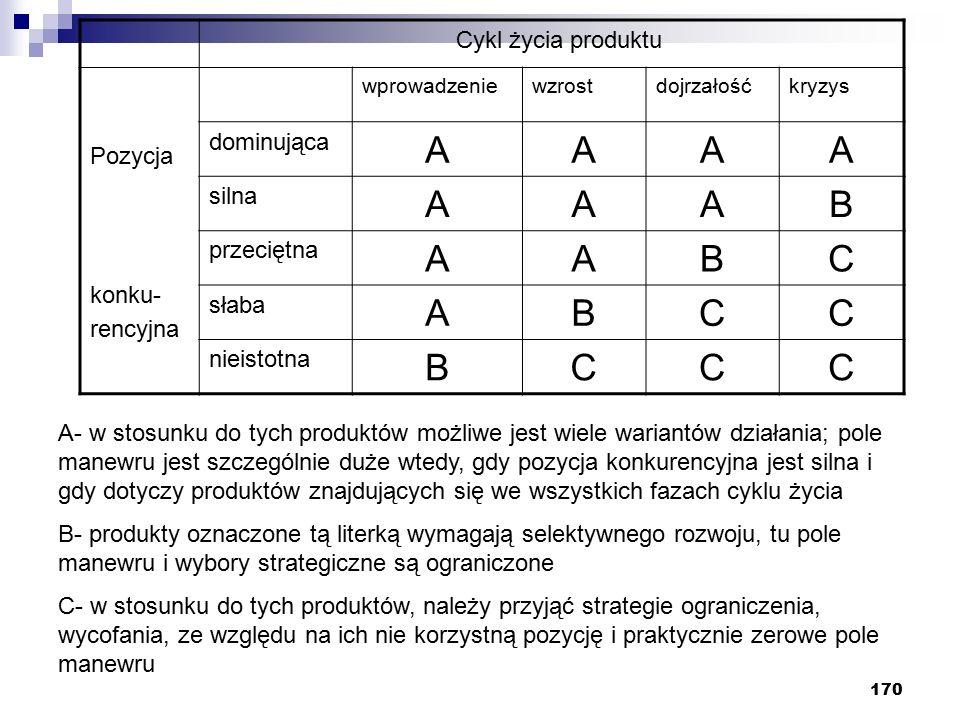 A B C Cykl życia produktu dominująca Pozycja silna przeciętna konku-
