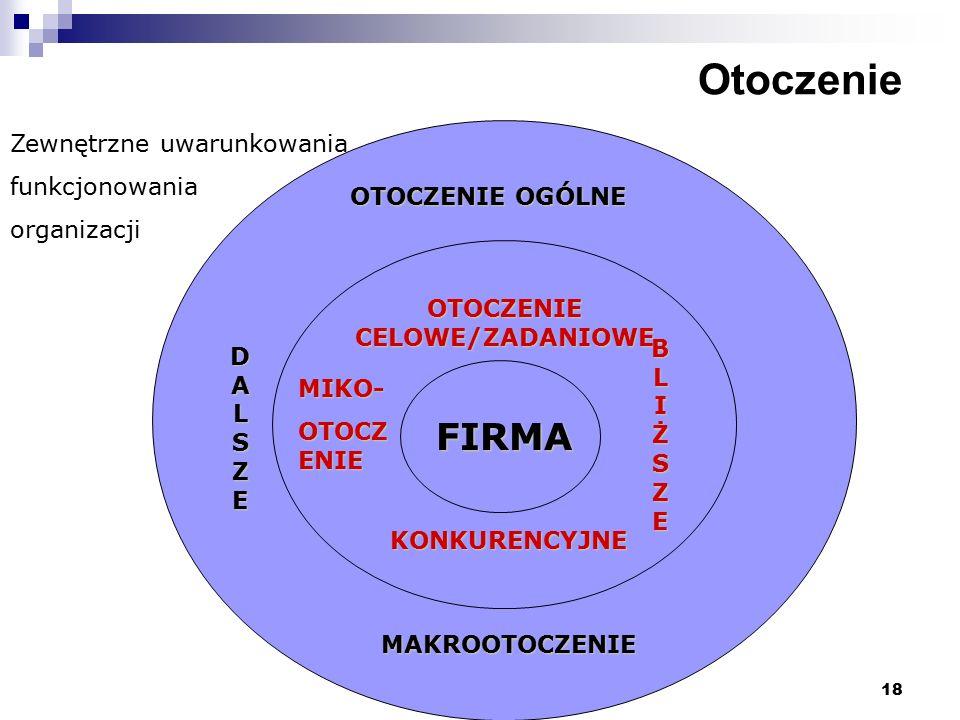 OTOCZENIE CELOWE/ZADANIOWE