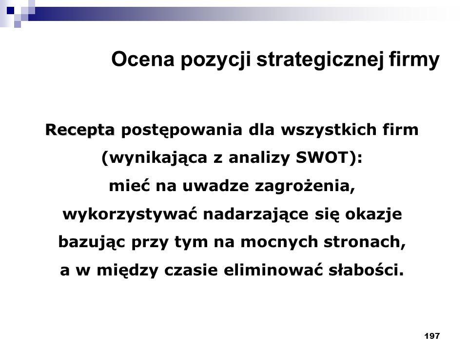 Ocena pozycji strategicznej firmy