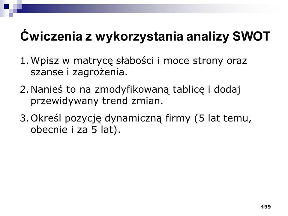 Ćwiczenia z wykorzystania analizy SWOT