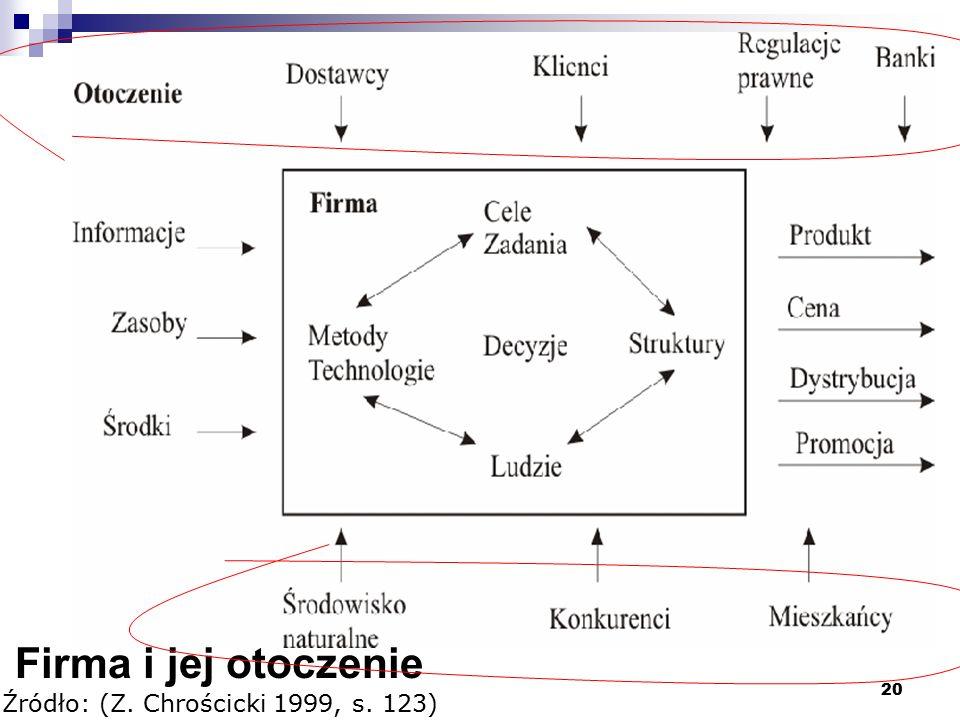 Źródło: (Z. Chrościcki 1999, s. 123)