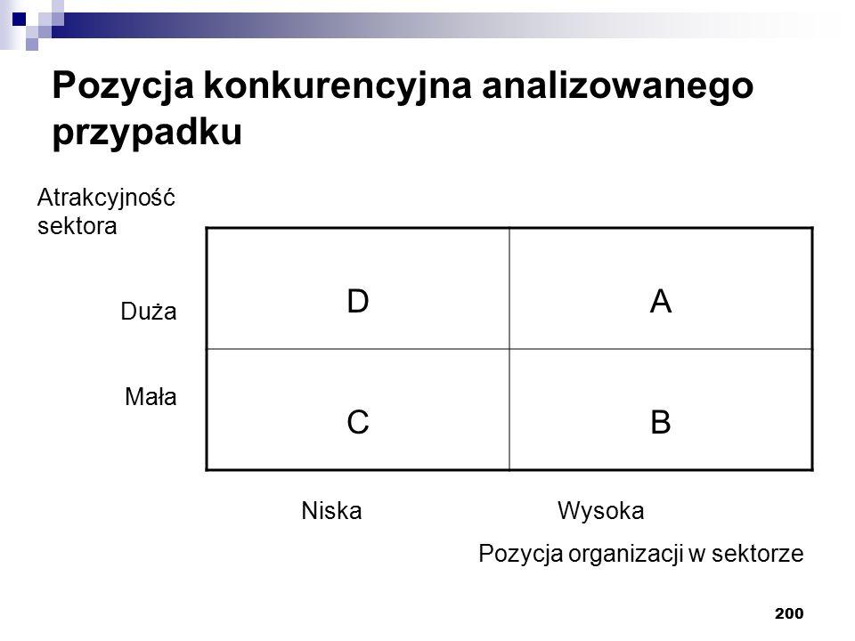 Pozycja konkurencyjna analizowanego przypadku