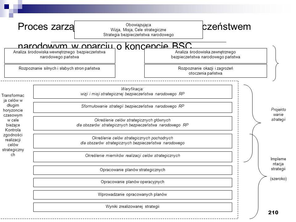 Proces zarządzania strategicznego bezpieczeństwem narodowym w oparciu o koncepcje BSC