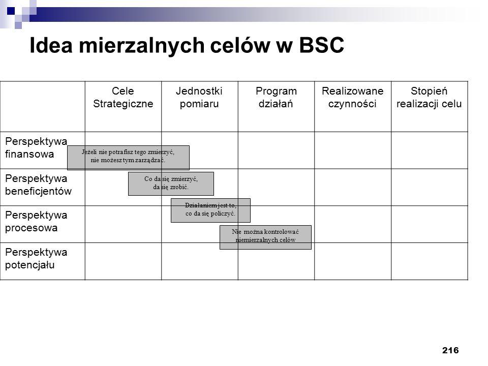 Idea mierzalnych celów w BSC