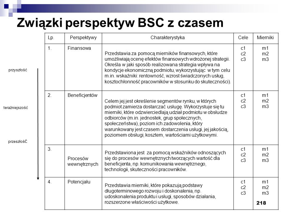 Związki perspektyw BSC z czasem