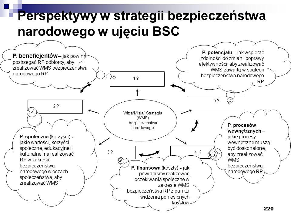 Perspektywy w strategii bezpieczeństwa narodowego w ujęciu BSC