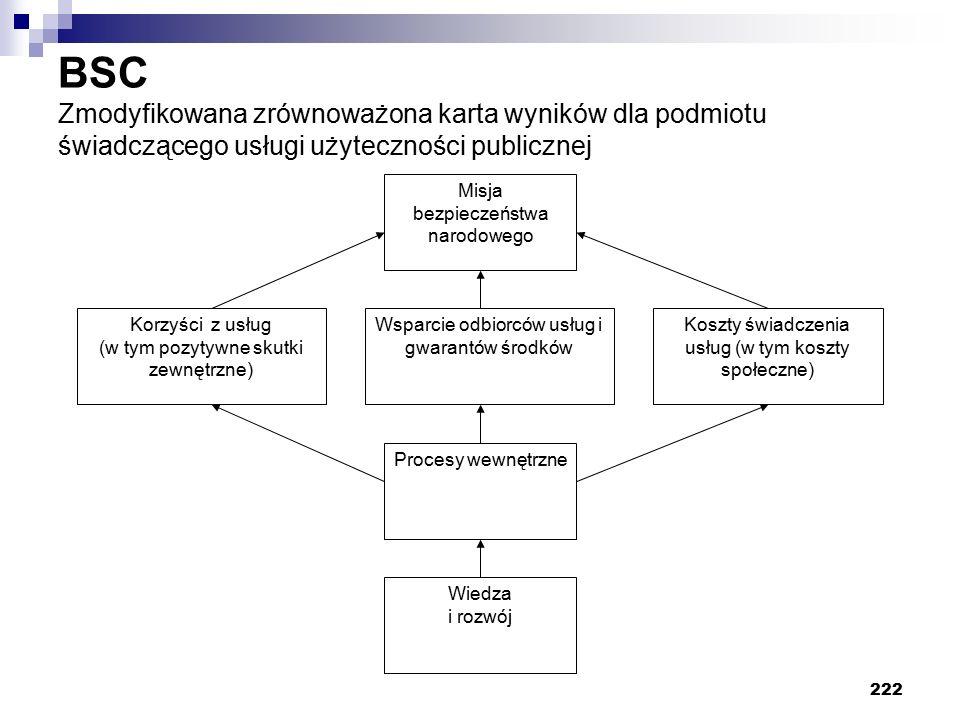 BSC Zmodyfikowana zrównoważona karta wyników dla podmiotu świadczącego usługi użyteczności publicznej