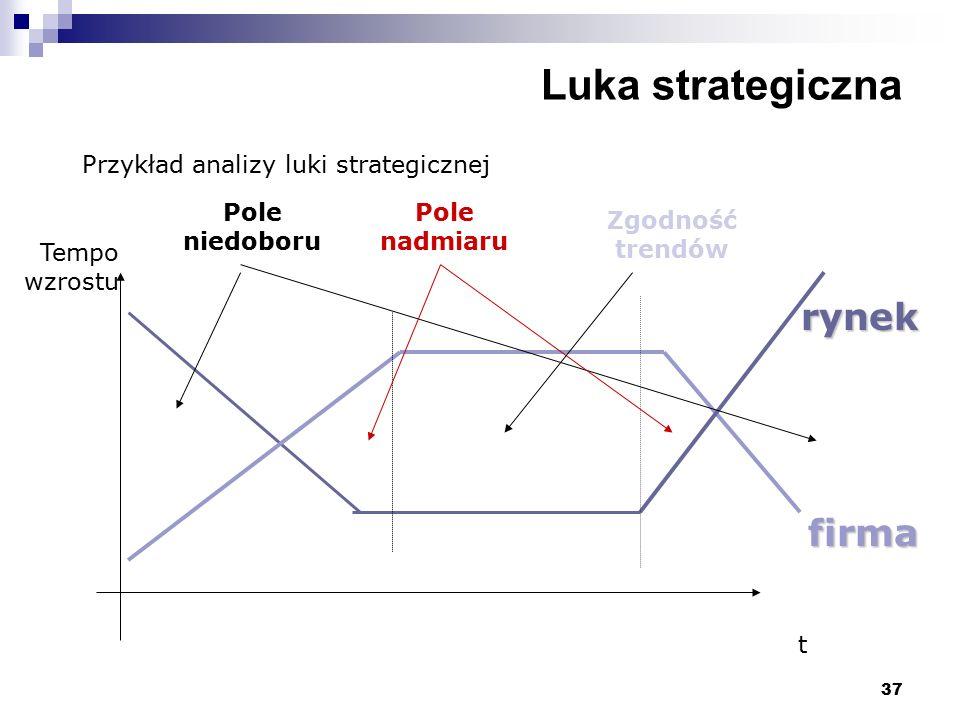 Luka strategiczna rynek firma Przykład analizy luki strategicznej