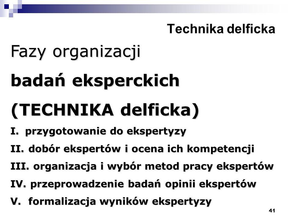 Fazy organizacji badań eksperckich (TECHNIKA delficka)