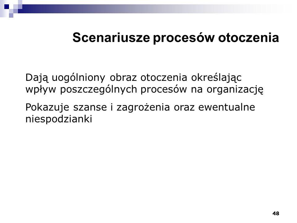 Scenariusze procesów otoczenia