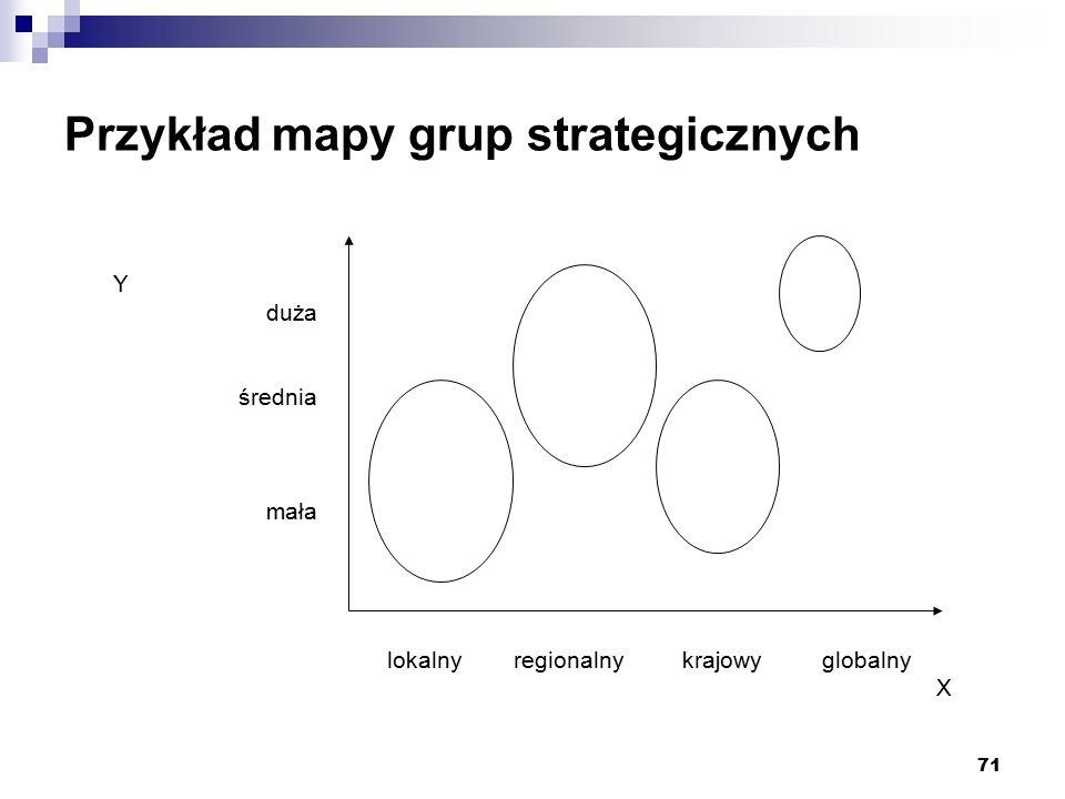 Przykład mapy grup strategicznych