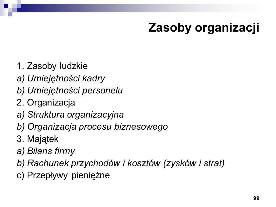 Zasoby organizacji 1. Zasoby ludzkie a) Umiejętności kadry