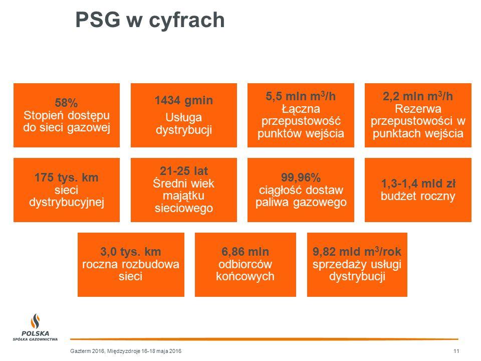 PSG w cyfrach 58% Stopień dostępu do sieci gazowej 1434 gmin