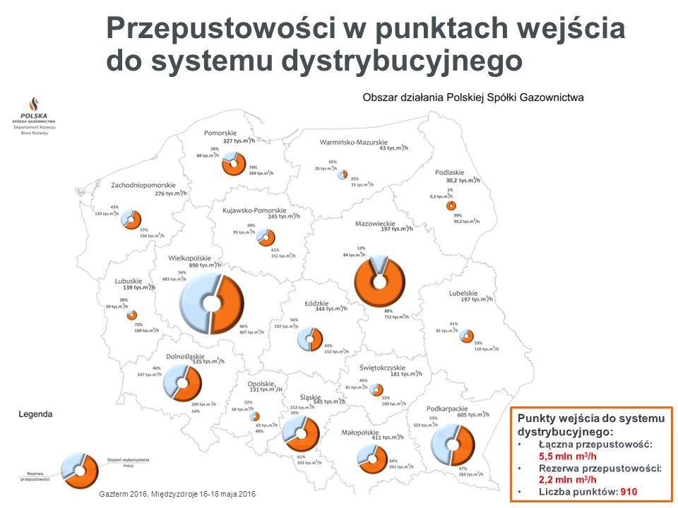 Przepustowości w punktach wejścia do systemu dystrybucyjnego