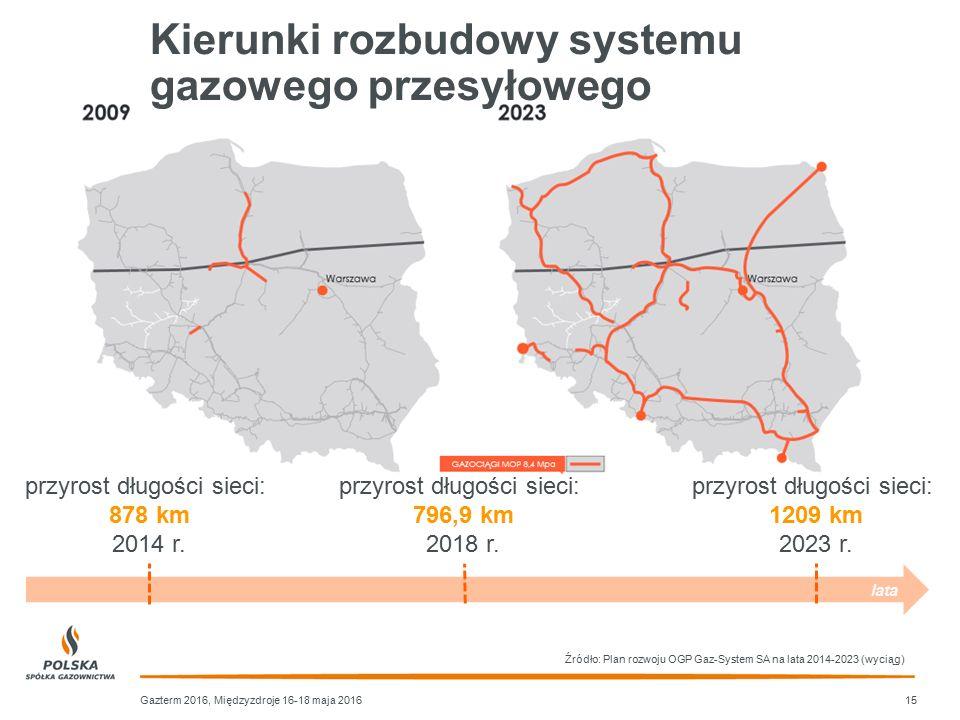 Kierunki rozbudowy systemu gazowego przesyłowego