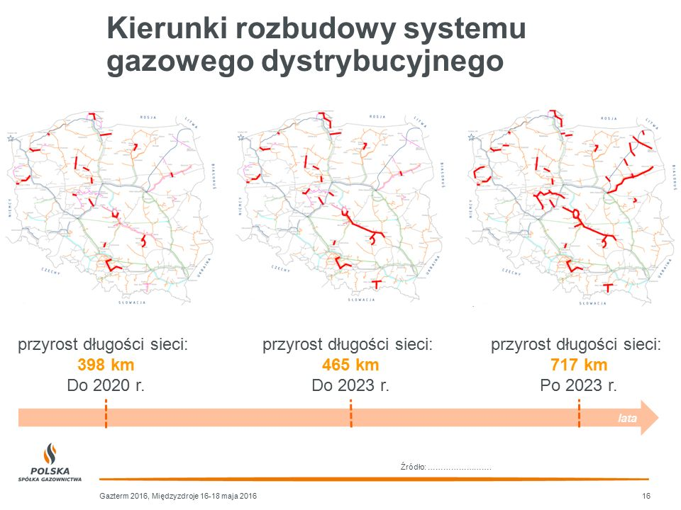 Kierunki rozbudowy systemu gazowego dystrybucyjnego