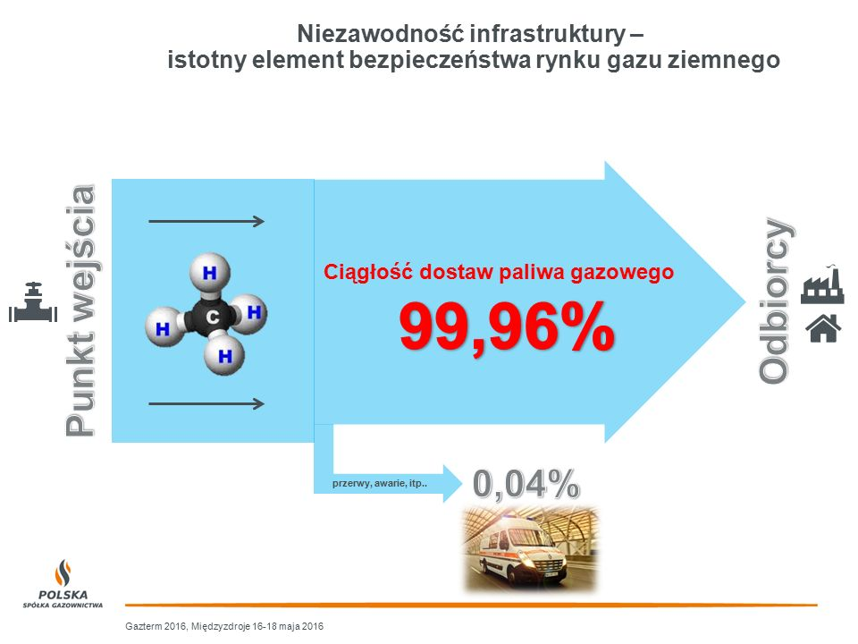 99,96% Punkt wejścia Odbiorcy 0,04%
