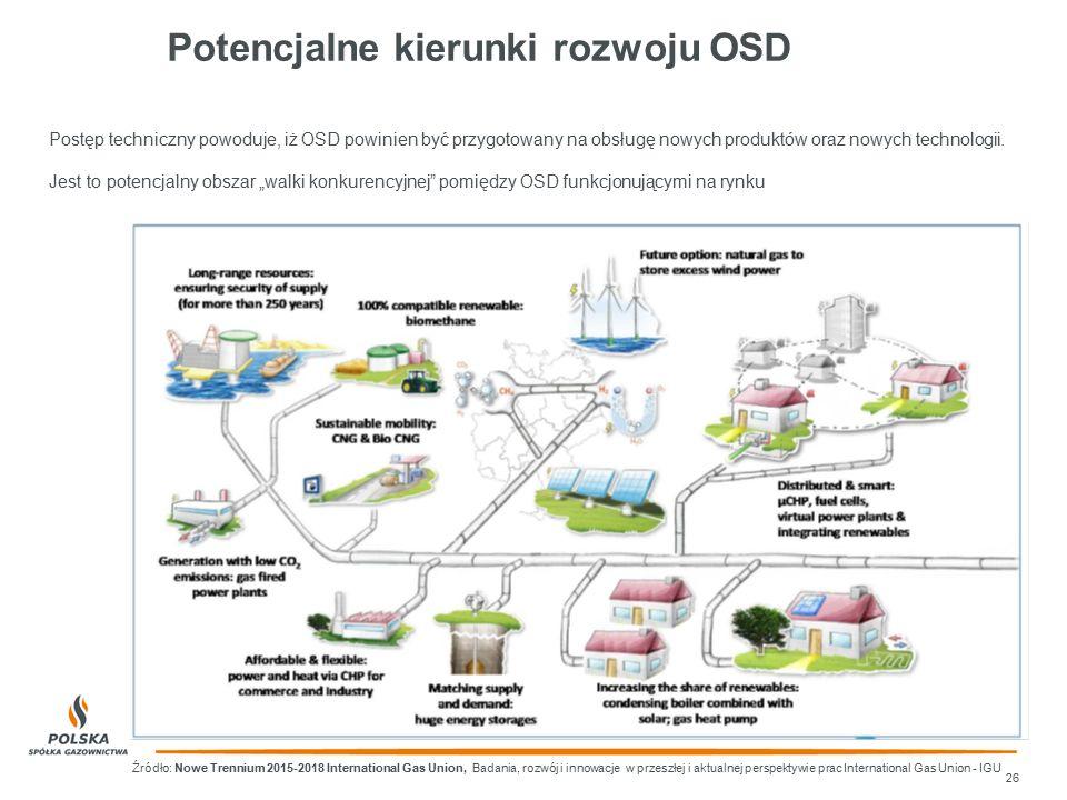 Potencjalne kierunki rozwoju OSD