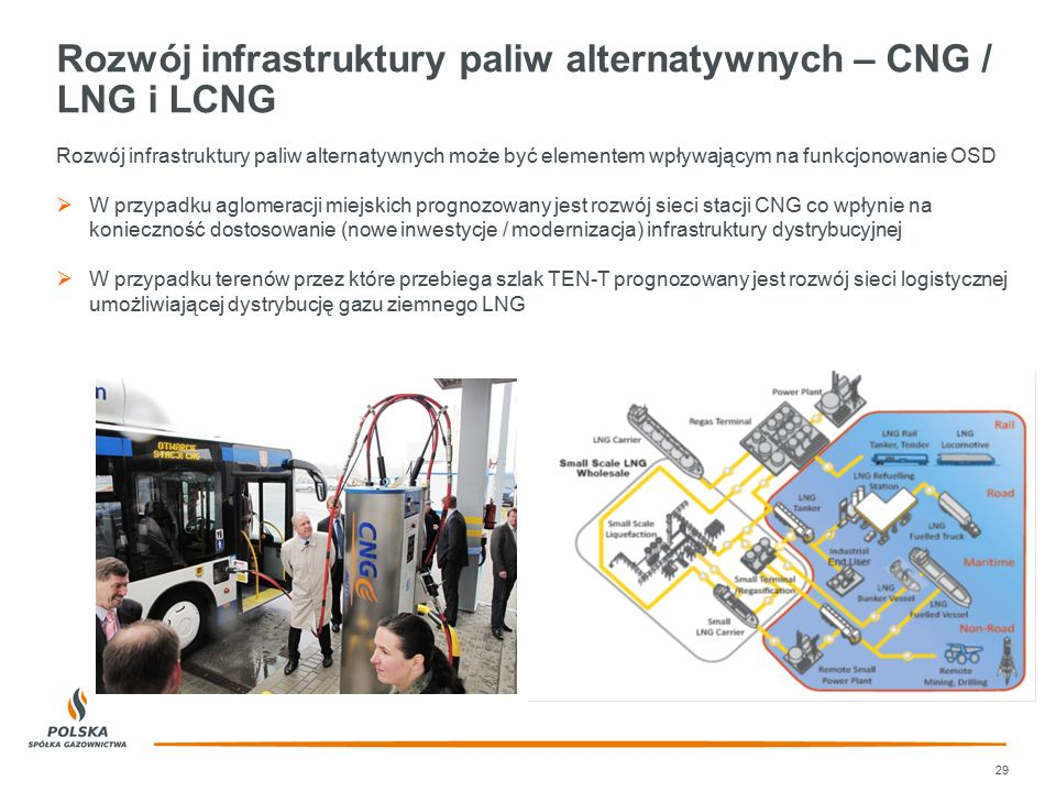 Rozwój infrastruktury paliw alternatywnych – CNG / LNG i LCNG