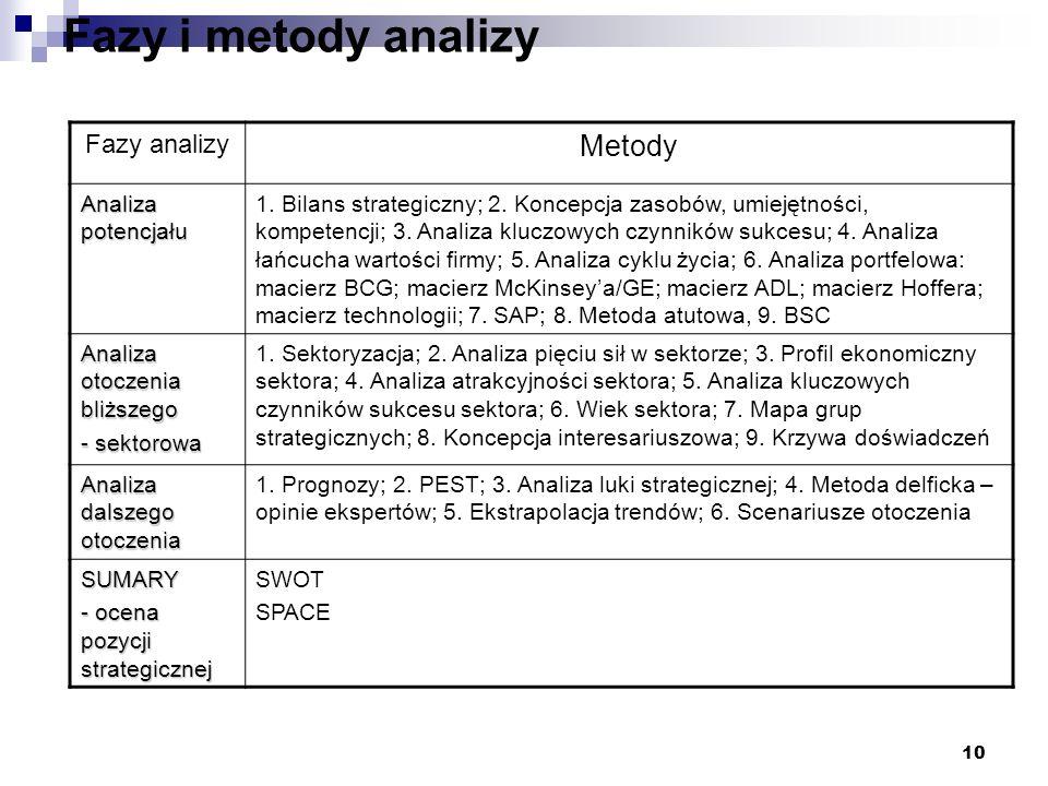 Fazy i metody analizy Metody Fazy analizy Analiza potencjału