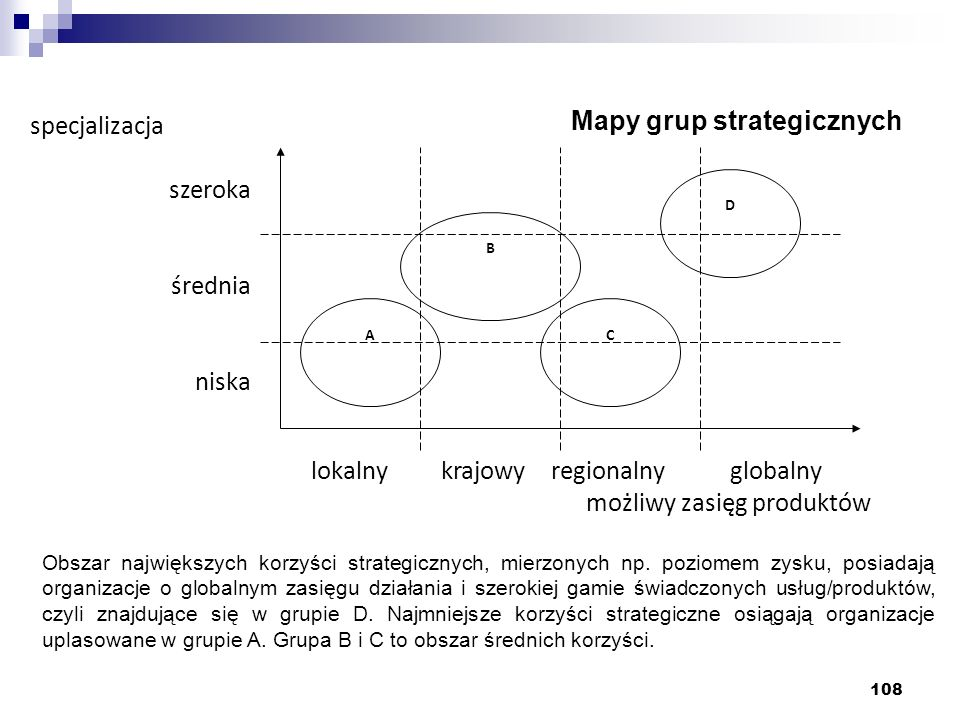 Mapy grup strategicznych