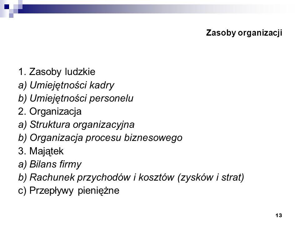 b) Umiejętności personelu 2. Organizacja a) Struktura organizacyjna