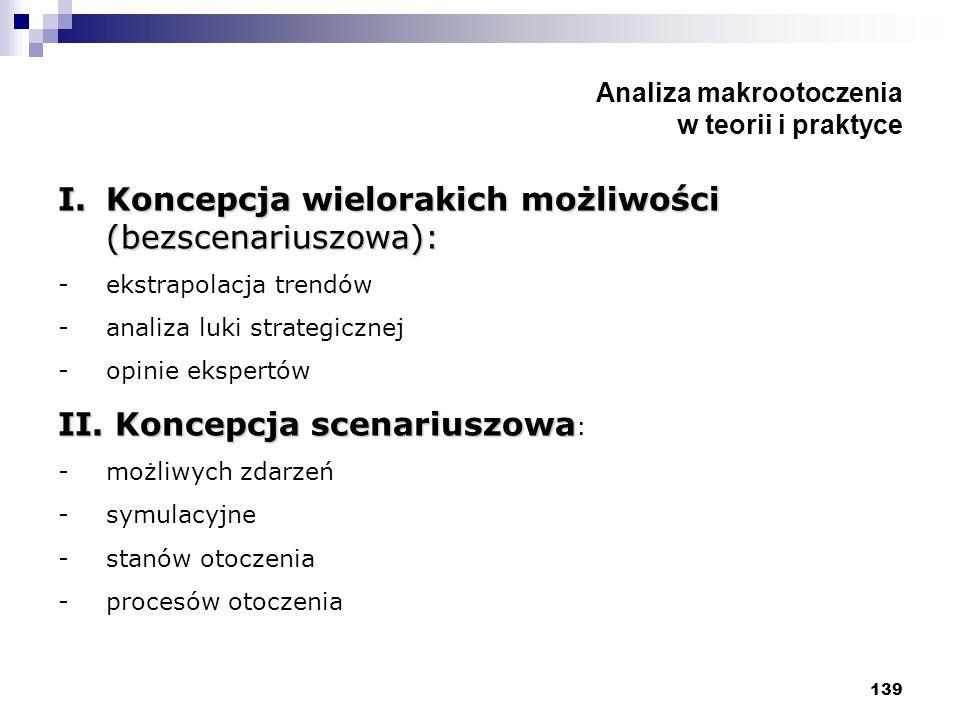Analiza makrootoczenia w teorii i praktyce