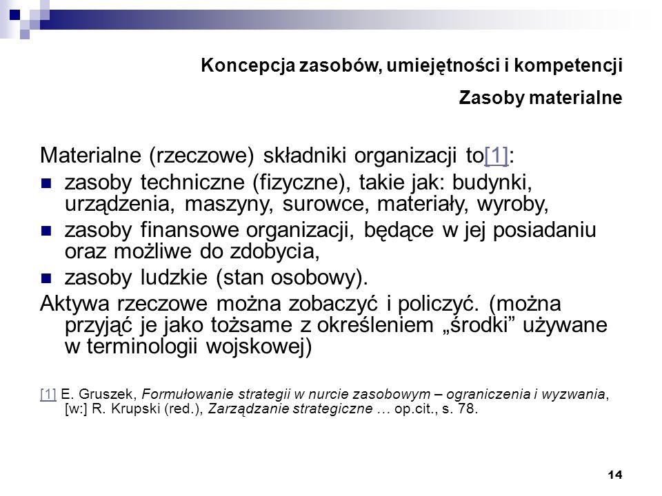 Koncepcja zasobów, umiejętności i kompetencji Zasoby materialne
