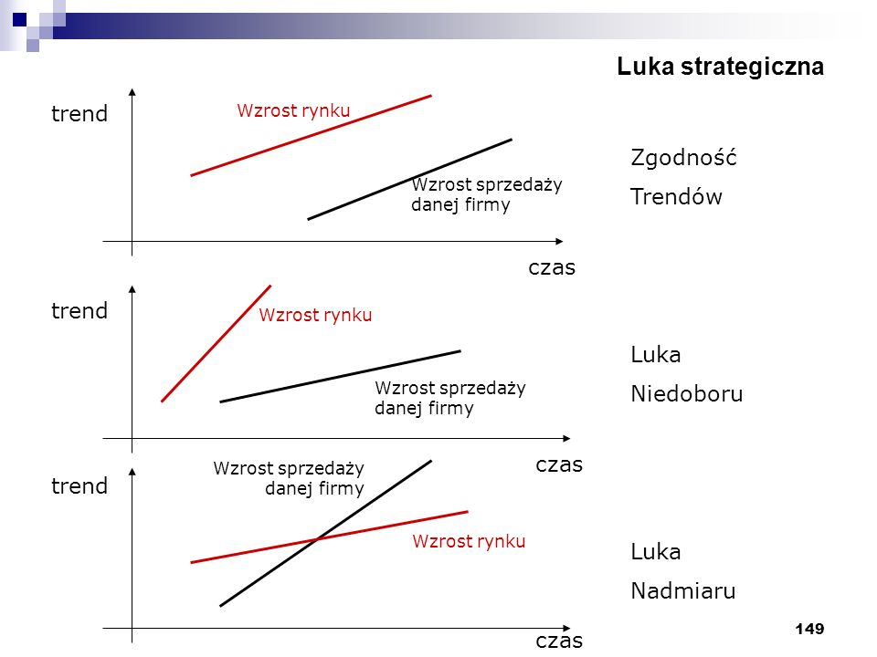 Luka strategiczna trend Zgodność Trendów Luka czas Niedoboru trend