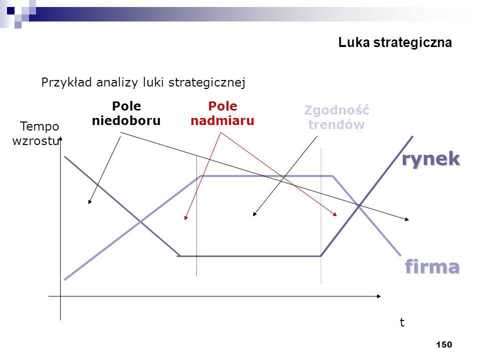 rynek firma Luka strategiczna Przykład analizy luki strategicznej
