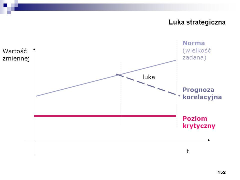 Luka strategiczna Norma (wielkość zadana) Wartość zmiennej