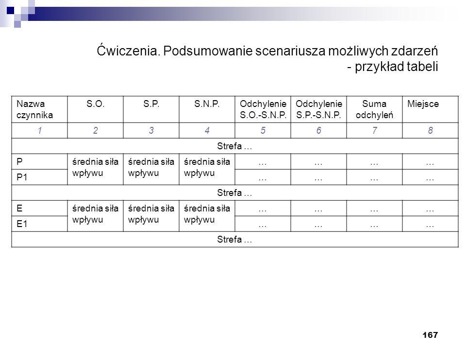 Ćwiczenia. Podsumowanie scenariusza możliwych zdarzeń - przykład tabeli