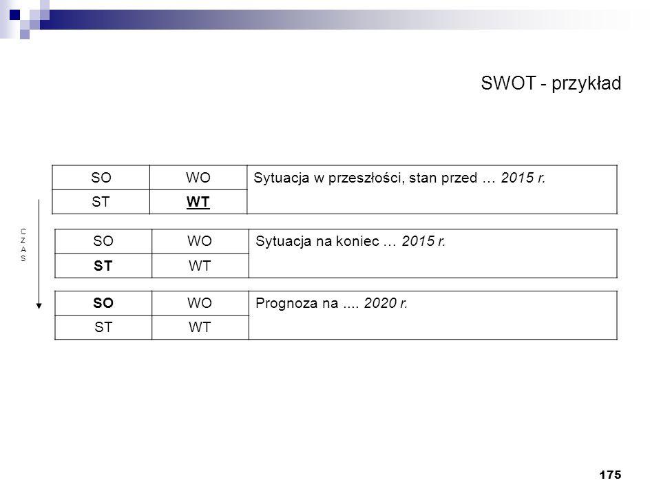 SWOT - przykład SO WO Sytuacja w przeszłości, stan przed … 2015 r. ST
