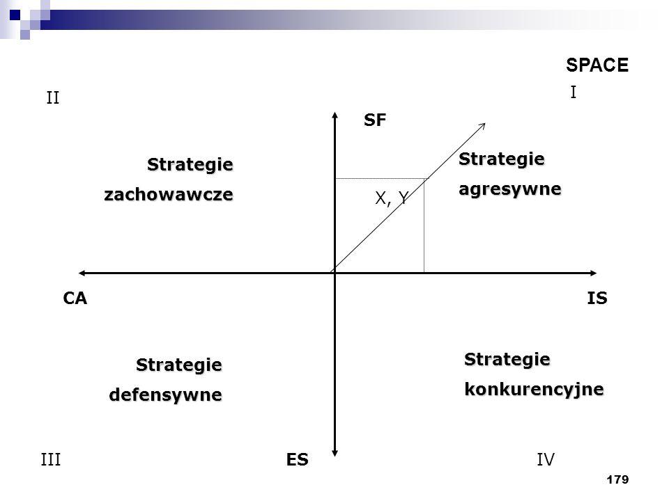 SPACE I II SF Strategie agresywne Strategie zachowawcze X, Y CA IS