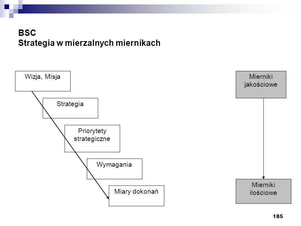 BSC Strategia w mierzalnych miernikach