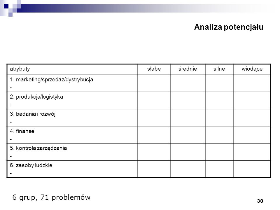 Analiza potencjału 6 grup, 71 problemów atrybuty słabe średnie silne