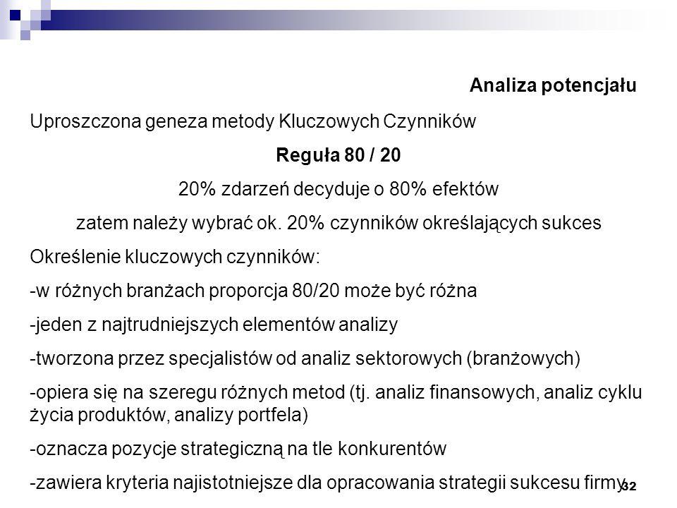 Uproszczona geneza metody Kluczowych Czynników Reguła 80 / 20