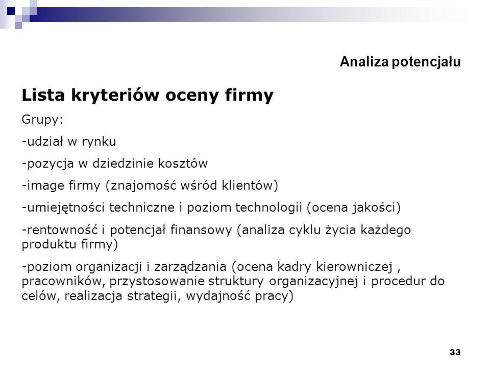 Lista kryteriów oceny firmy