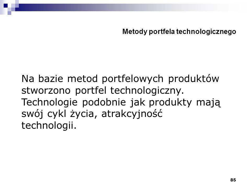 Metody portfela technologicznego