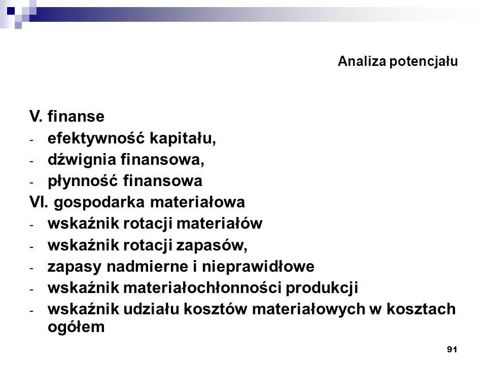 VI. gospodarka materiałowa wskaźnik rotacji materiałów